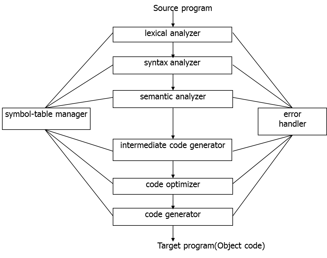 Fase proses sebuah kompilasi rachel 1501174051 program sumber merupakan rangkaian karakter berikut ini hal hal yang dilakukan oleh setiap fase pada proses kompilasi terhadap program sumber tersebut ccuart Gallery
